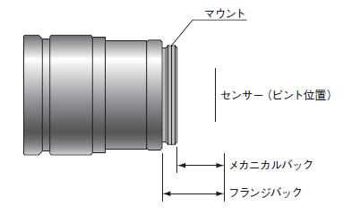 図1-2 カメラマウント