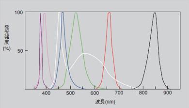 発光スペクトル1